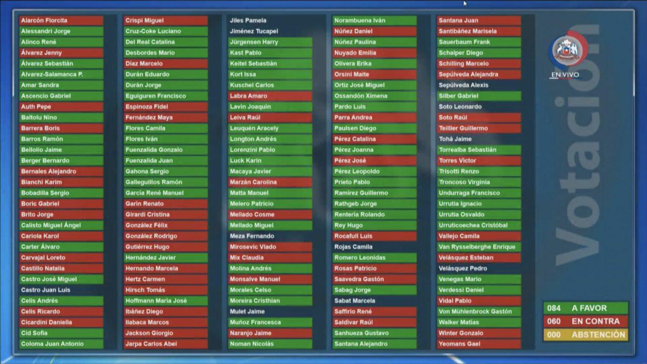 Votación a favor de la idea de legislar la Reforma Tributaria