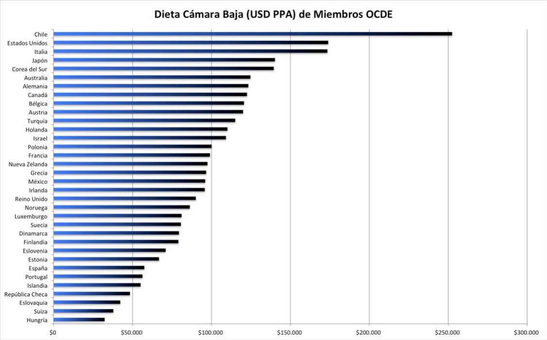 Dieta Cámara Baja Países OCDE