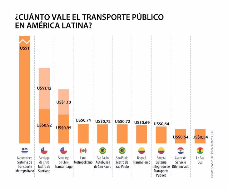 Pasaje transporte en Latinoamérica   Diario La República de Colombia