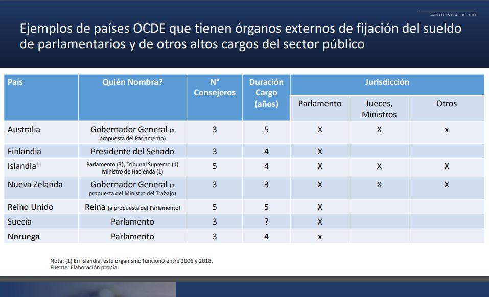 Tabla presentada en la Comisión de Constitución por Marcel y que hace una comparación de los órganos y su jurisdicción.