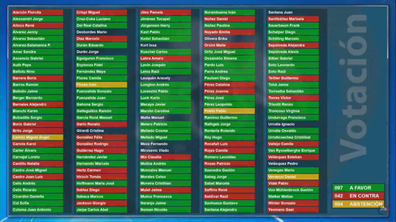 Votación de la moción el lunes 25 de noviembre en la Sala de la Cámara de Diputados