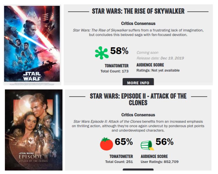 """""""El ascenso de Skywalker"""" y """"El Ataque de los clones"""" en Rotten Tomatoes"""