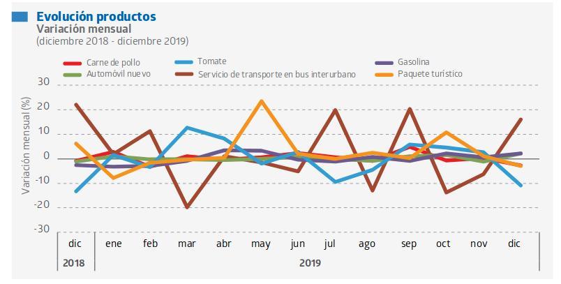 Bolivia cerró 2019 con una inflación de 1,47%
