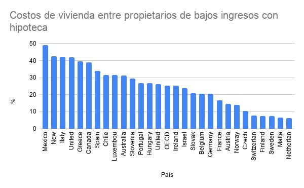 Fuente: OCDE | Elaboración propia