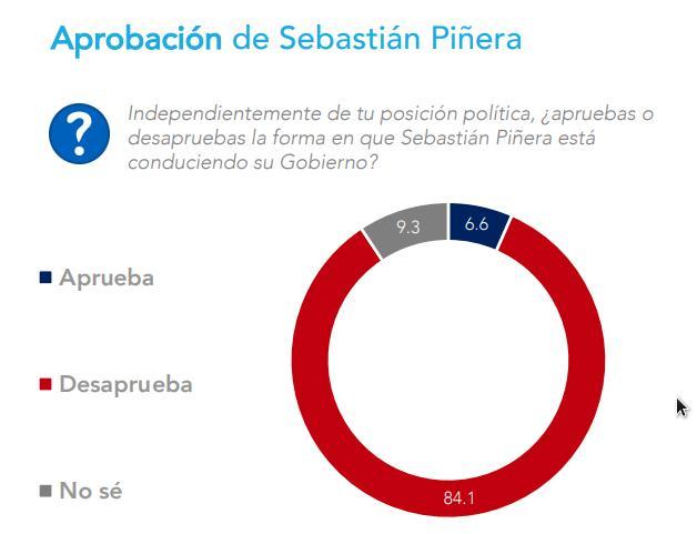 Fuente: Pulso Ciudadano