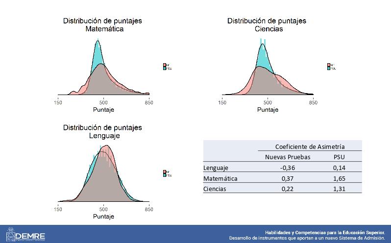 Diferencia entre PSU y propuesta en distribución de puntajes
