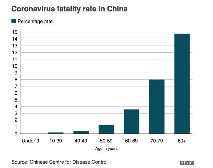 BBC / CCDC-China