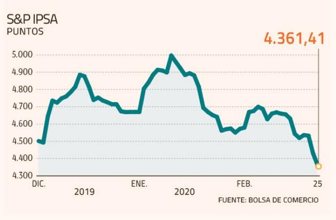 Diario Financiero / Chile