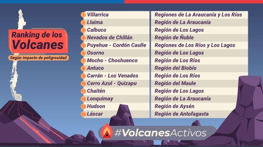 Ranking volcanes 2019