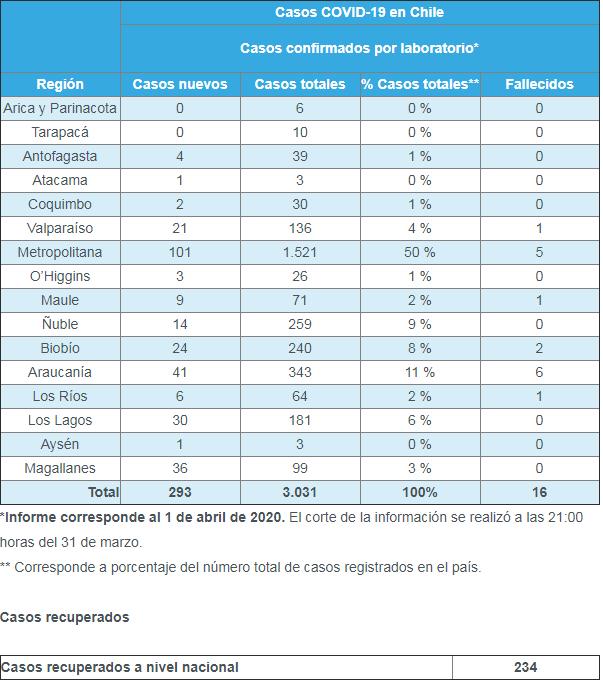2-balance-coronavirus-minsal-chile-contagios-muertos-covid-19-1-abril