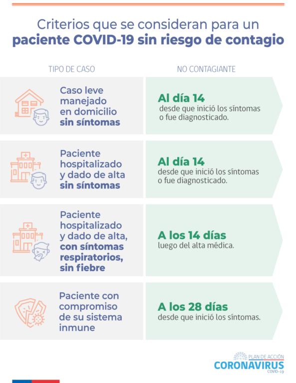 Protocolo actual del Minsal para decretar un paciente como no contagiante
