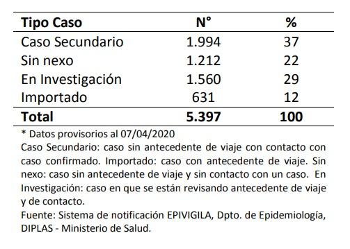 Casos confirmados al 7 de abril según factor de exposición   Minsal