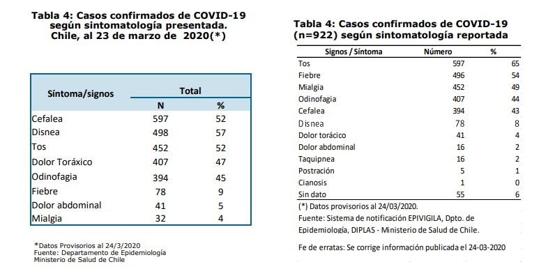 Comparativos entre informes. Ambos corresponden al 23 de marzo de 2020 | Minsal