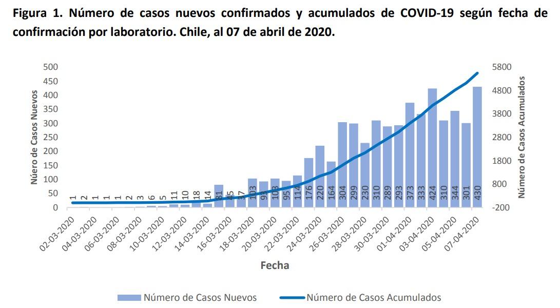 Número de casos nuevos confirmados y acumulados al 7 de abril   Minsal