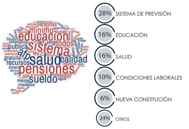 La propuesta para Chile