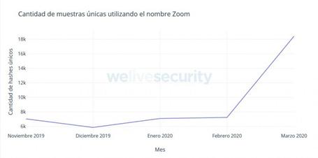 Marcado crecimiento durante el mes de marzo del 2020 en la cantidad de archivos maliciosos que utilizan el nombre de Zoom