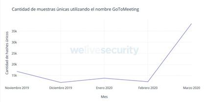 Marcado crecimiento durante el mes de marzo del 2020 en la cantidad de archivos maliciosos que utilizan el nombre de GoToMeeting