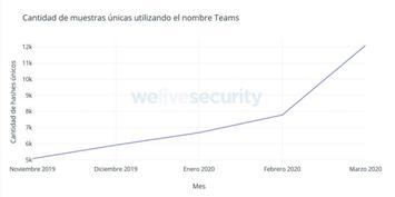 Marcado crecimiento durante el mes de marzo del 2020 en la cantidad de archivos maliciosos que utilizan el nombre de Microsoft Teams