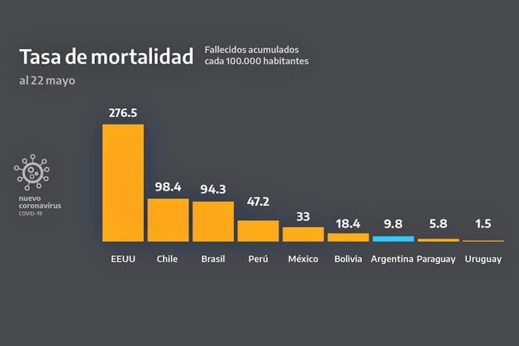 Gráfico utlizado por la Presidencia Argentina