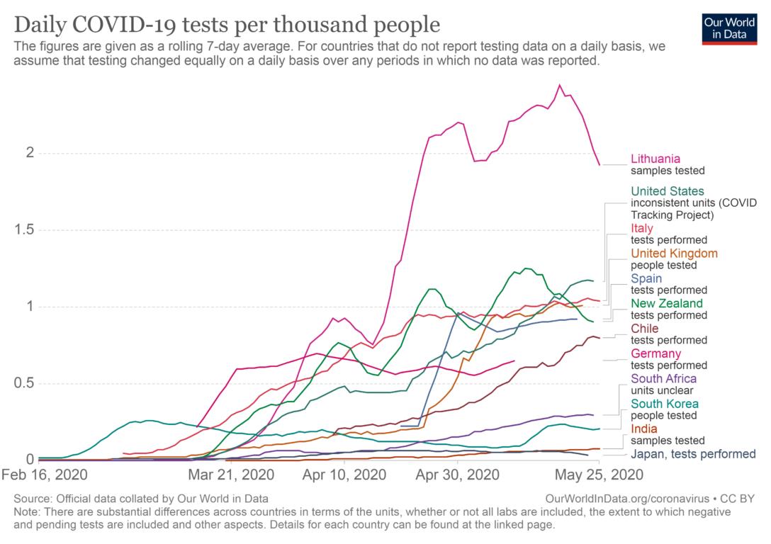 Exámenes por cada mil habitantes | Our World in Data