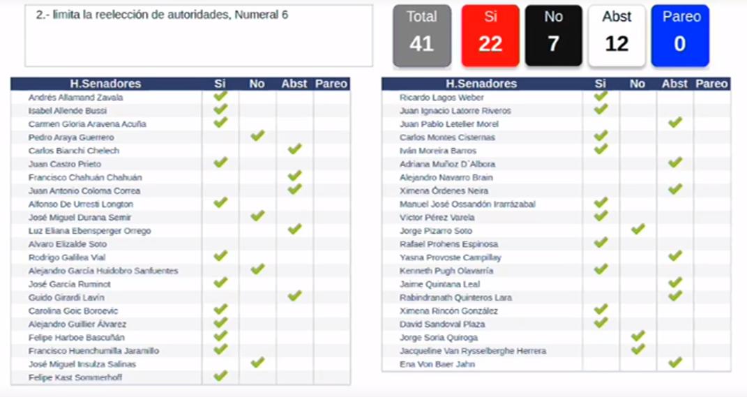 Votación indicación retroactividad