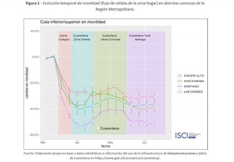 - Evolución temporal de movilidad (flujo de salidas de la zona hogar) en distintas comunas de la Región Metropolitana.