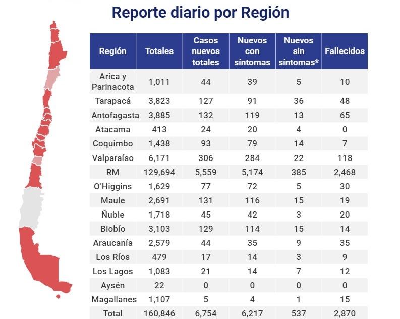 Reporte por región |  Minsal