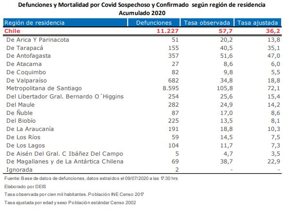 Datos Covid-19
