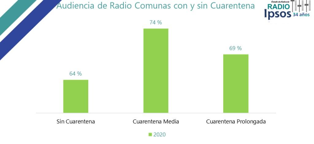Comunas que escuchan radio