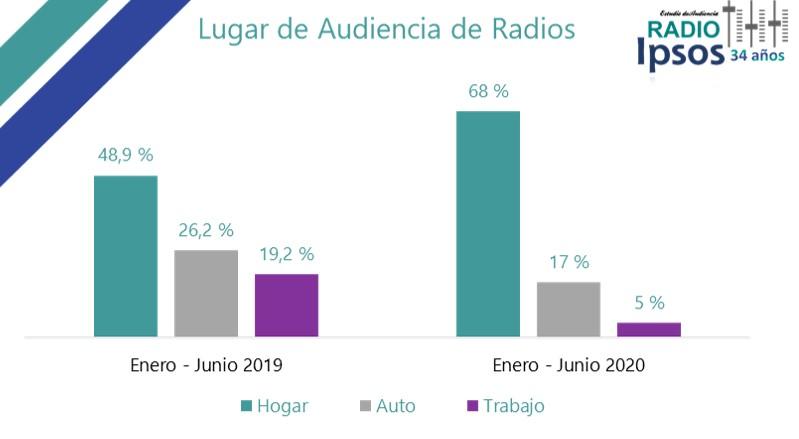 Dónde se escucha radio en Chile