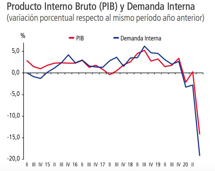 El PIB de Chile cayó 14,1% en el segundo trimestre: es el peor registro  desde crisis de los años 80 | Economía | BioBioChile