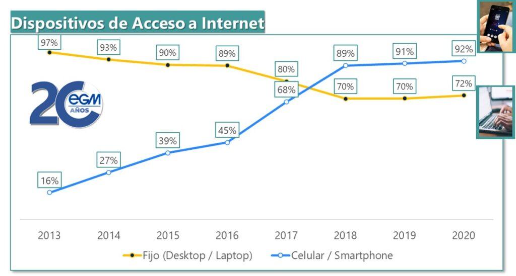 Dispositivos con acceso a internet