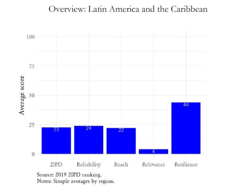 Panorama general: América Latina y el Caribe