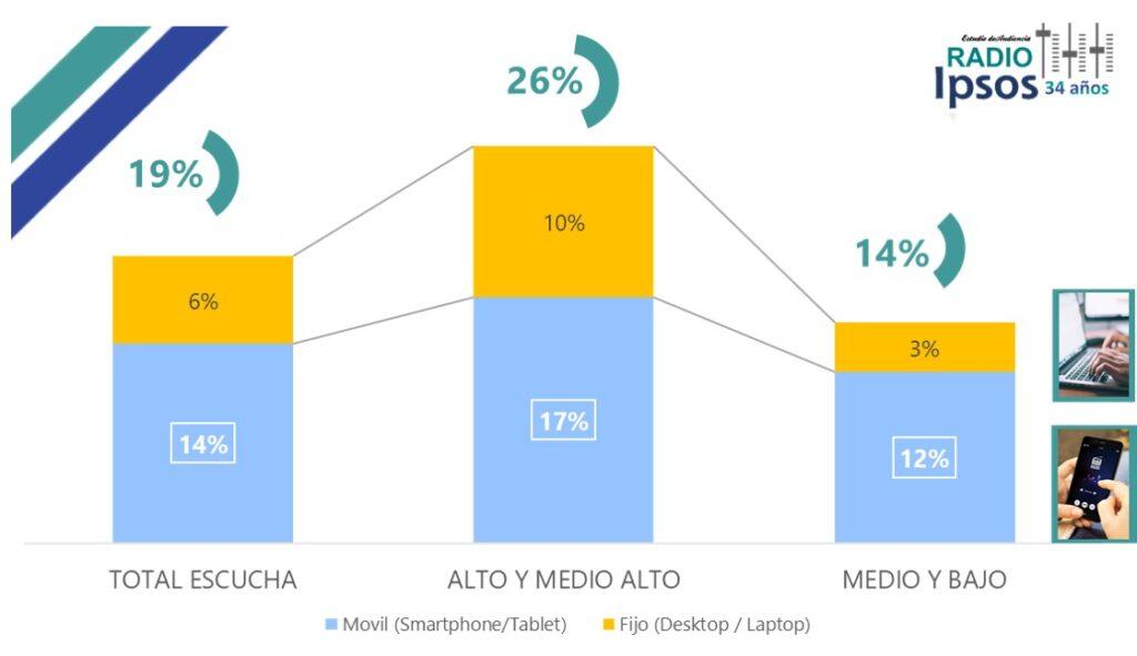 Segmentos de población que escuchan radios en Chile