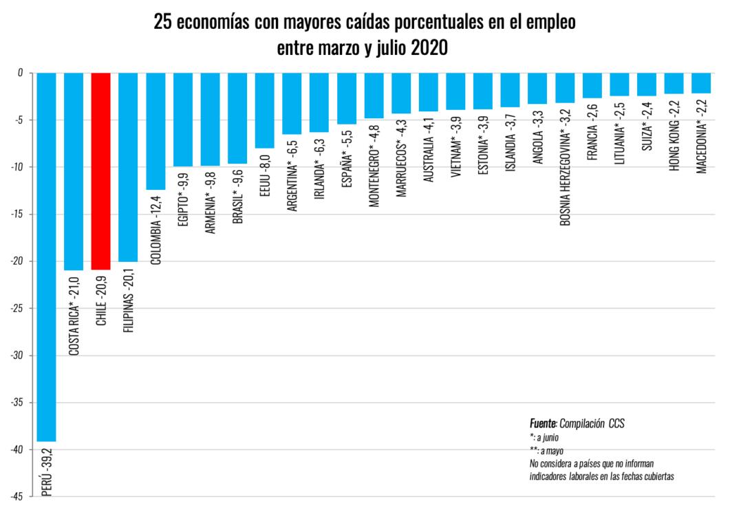 Informe de la CCS indica que Chile es el tercer país más afectado en empleo  durante la pandemia   Nacional   BioBioChile