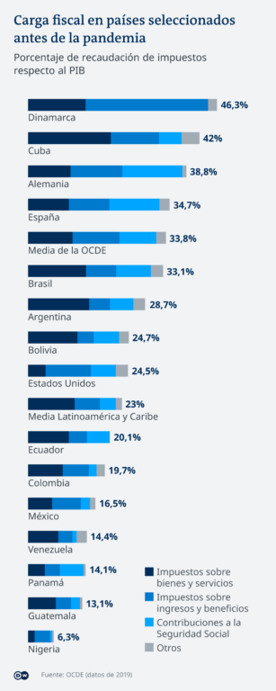 Diferencia tributaria en países seleccionados