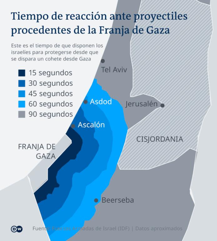 Tiempo de reacción ante proyectiles en la franja de Gaza