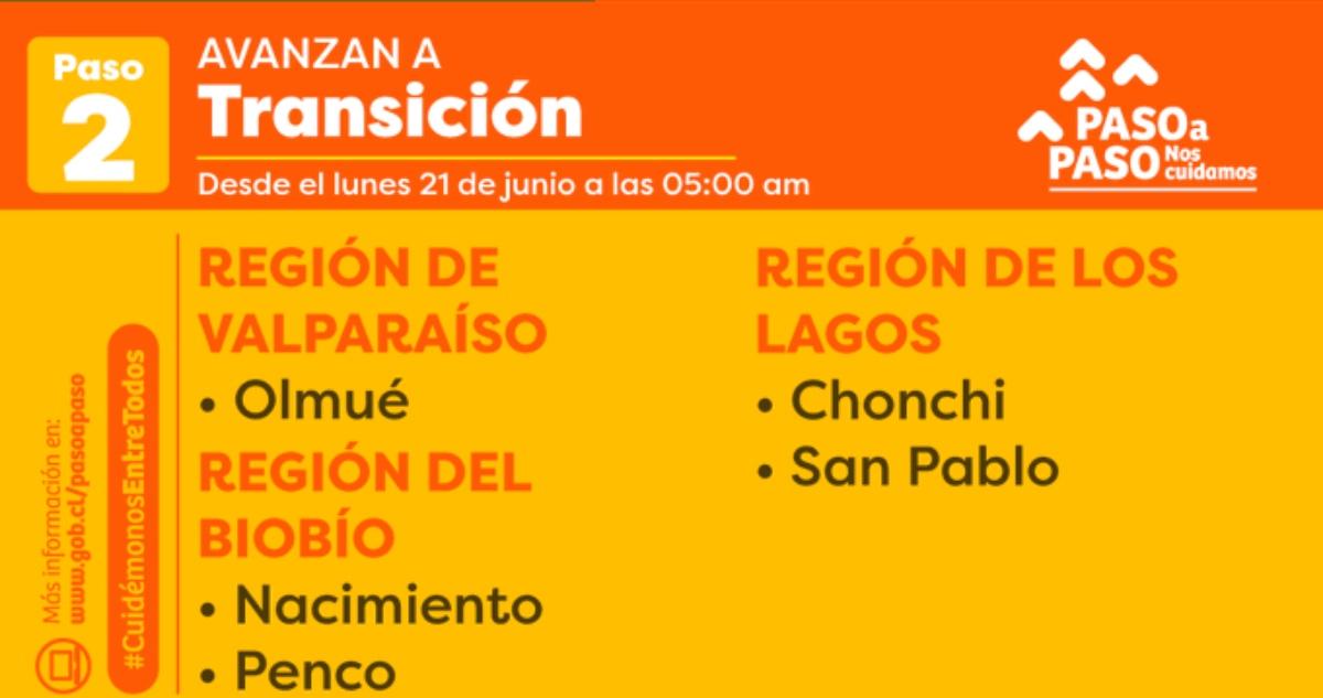 Comunas que salen de Cuarentena y avanzan a Transición