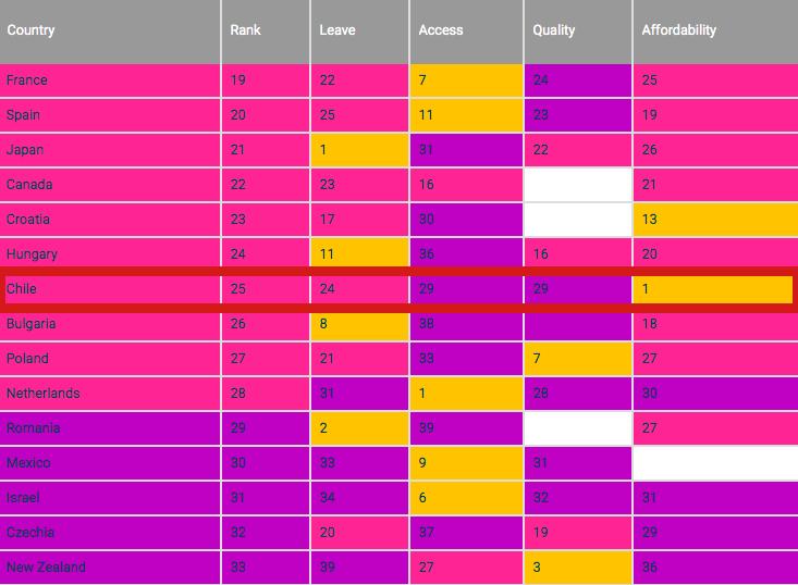 Países de la OCDE y ránking en políticas de cuidado infantil