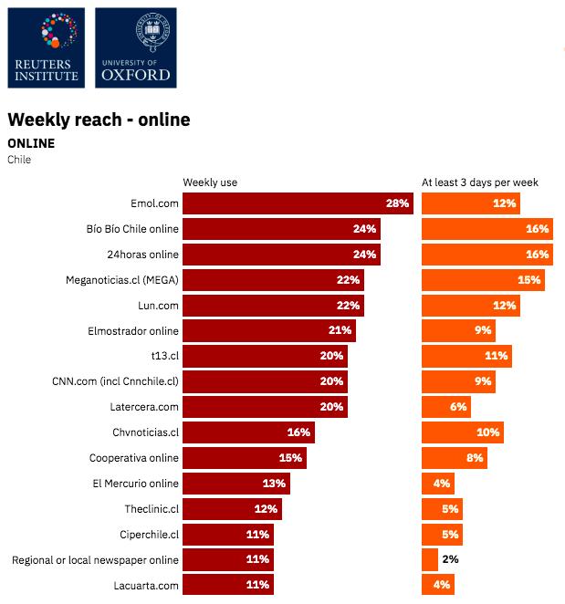 Medios online más leídos de Chile