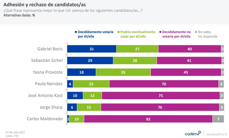 adhesion-rechazo-candidatos-primera-vuelta-presidencial