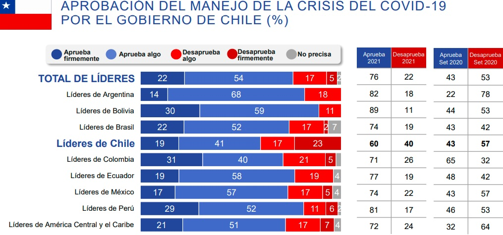 aprobacion-manejo-pandemia-latinoamerica-lideres-chile