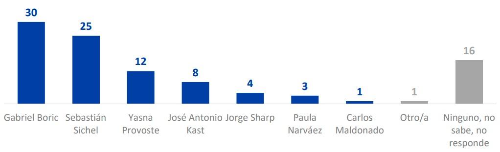 preferencias-presidenciales-primera-vuelta-cadem-boric