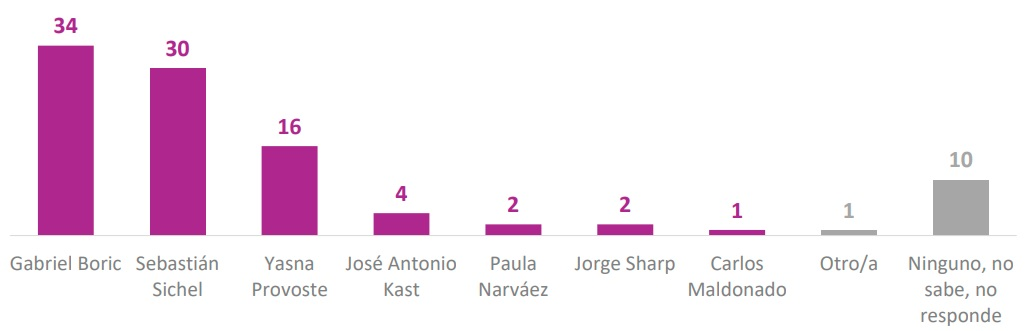preferencias-presidenciales-segunda-uelta-cadem-boric