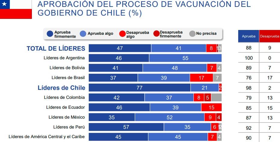 ranking-aprobacion-proceso-vacunacion-chileno-ipsos