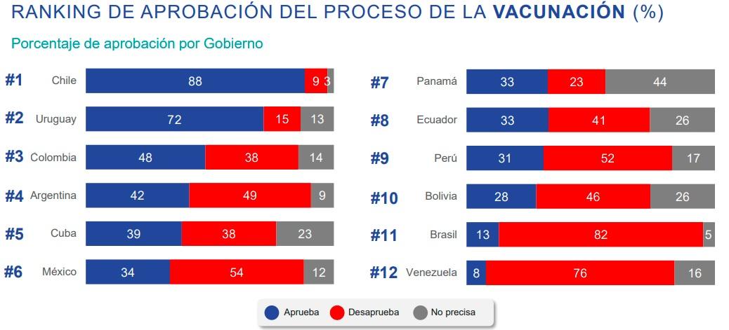 ranking-aprobacion-vacunacion-latinoamerica-chile-ipsos
