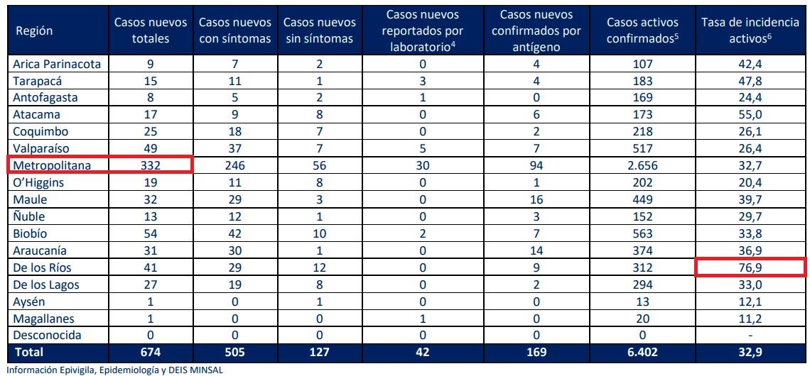 casos-nuevos-covid-por-region-04082021