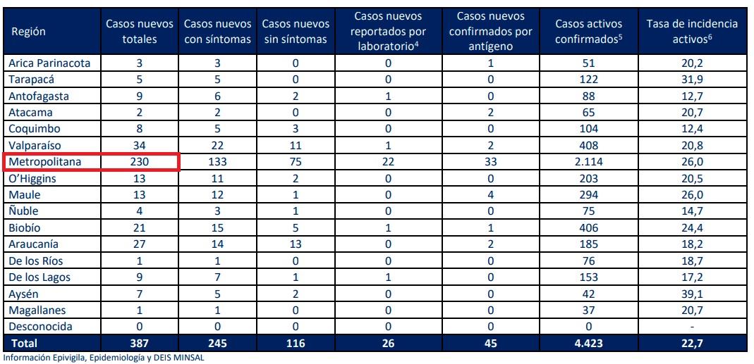 casos-nuevos-covid-por-region-minsal-24082021