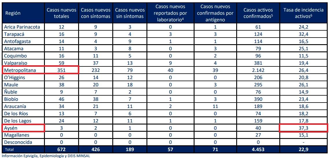 casos-nuevos-covid-por-region-minsal-27082021