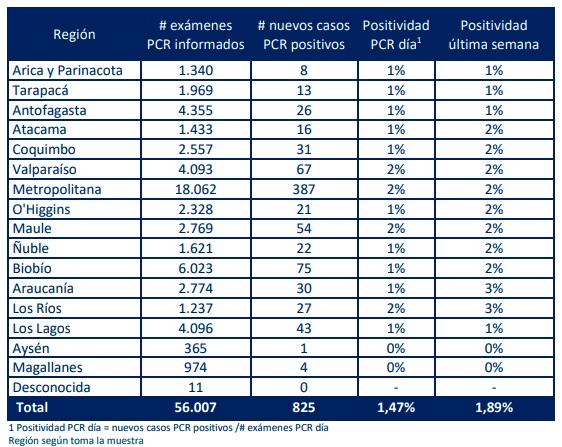 positividad-regional-pcr-covid-minsal-chile-02082021